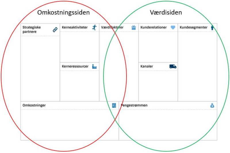 Business Model Canvas Omkostningssiden og Værdisiden
