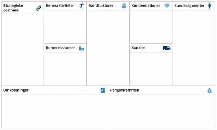 Business Model Canvas på Dansk