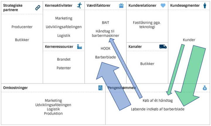 Business Model Canvas Gillette på Dansk