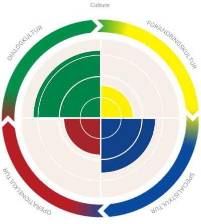 IPA Culture Resultat Cirkel