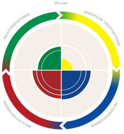 IPA Personlighedsanalyse