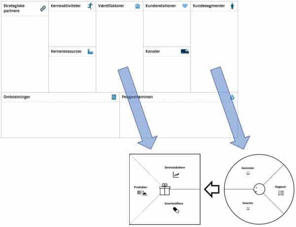 Business Model Canvas og Value Proposition Canvas