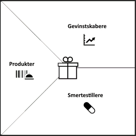 Value Proposition Canvas Værditilbuddet